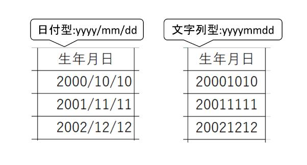 データプレパレーション 文字コード変換