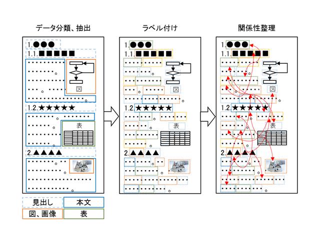 非構造化データ ドキュメントデータ データプレパレーション手順例